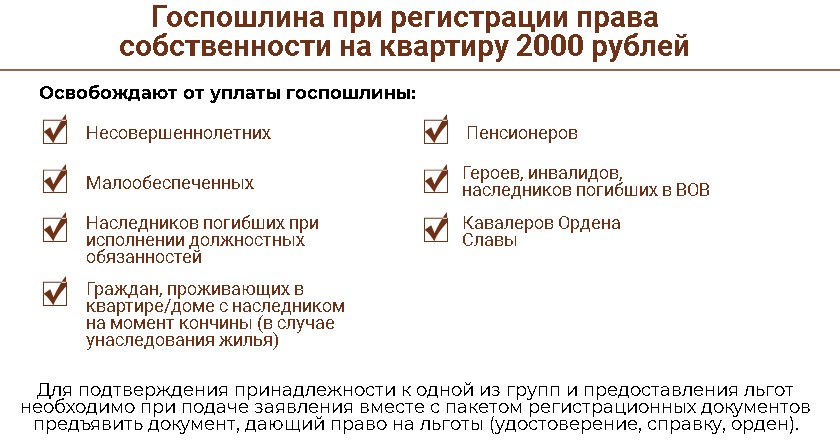 Госпошлина при регистрации права собственности на квартиру